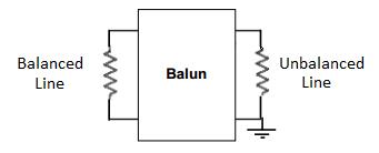 RF Balun