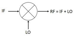 RF Mixer