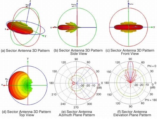 What are Sector Antennas? - everything RF
