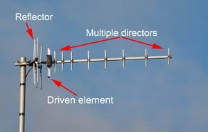 What is a Yagi Antenna? - everything RF