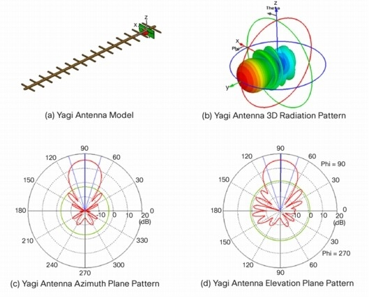 What is a Yagi Antenna? - everything RFeverything RF