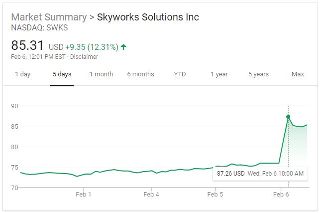 Skyworks Stock