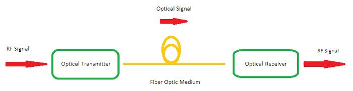 RF Over Fiber Modules