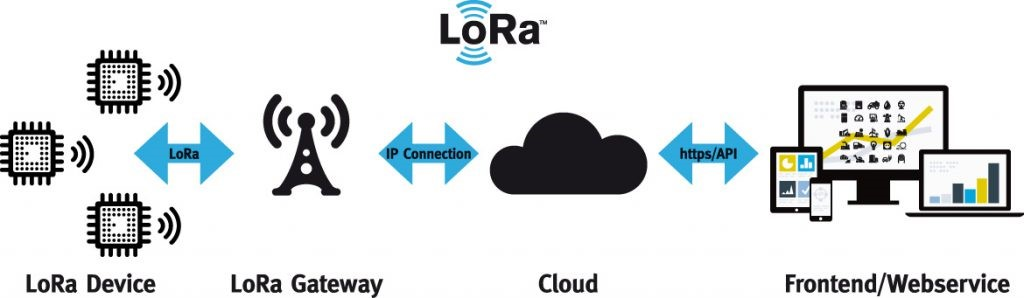 What is LoRaWAN? - everything RF