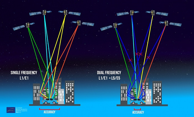 What is Dual-band GNSS? - everything RF