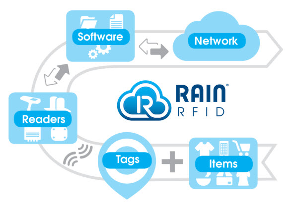 What is RAIN RFID? - everything RF