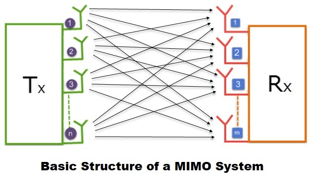 What is MIMO Technology? - everything RF