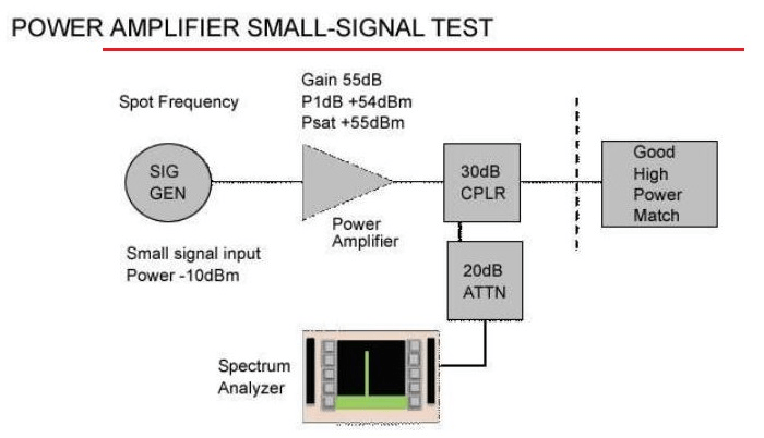 EMC Test System Power Amplifier Checks - everything RF