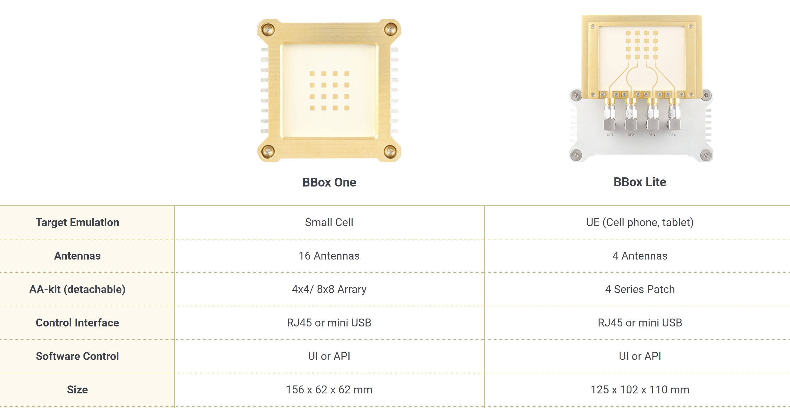 1589524567026 637251222495071672 BBox Makes 5G Beamforming Easier than Ever Before