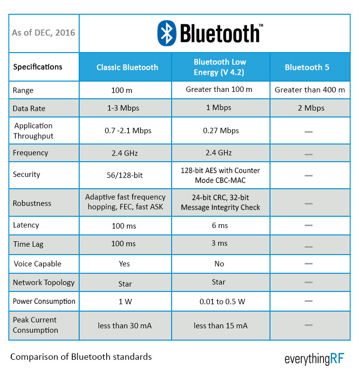 bluetooth frequency range chart pictures to pin on. Black Bedroom Furniture Sets. Home Design Ideas