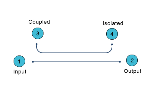 What is Directivity in a Coupler? - everything RF