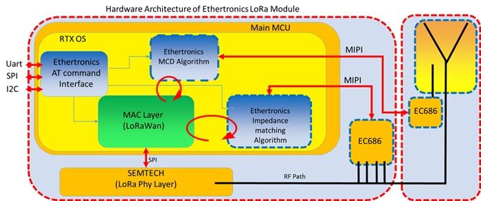 Ethertronics LoRa Module