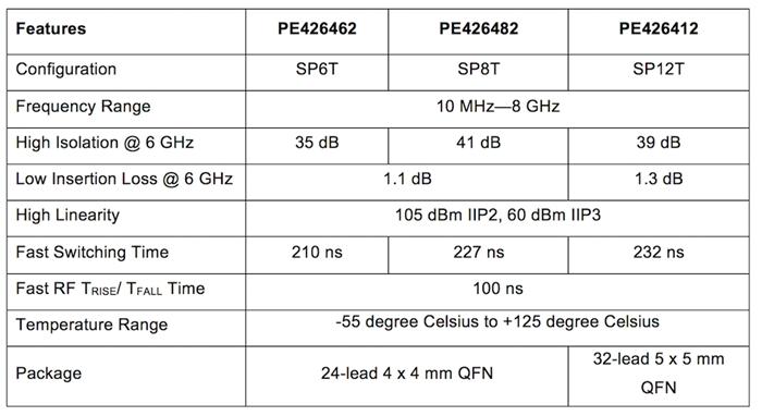 Peregrine Switch Specs