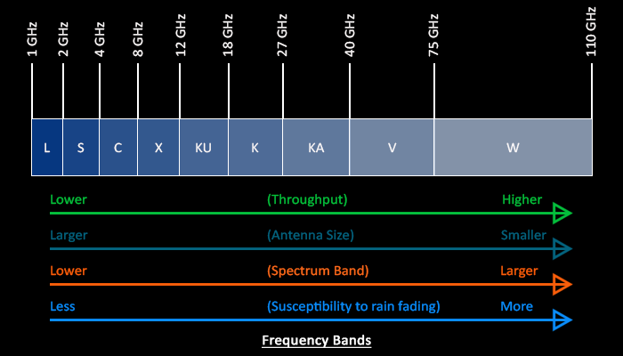 C Band - Microwave Frequency Band