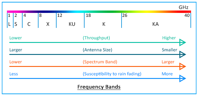 X Band Microwave Frequency Band