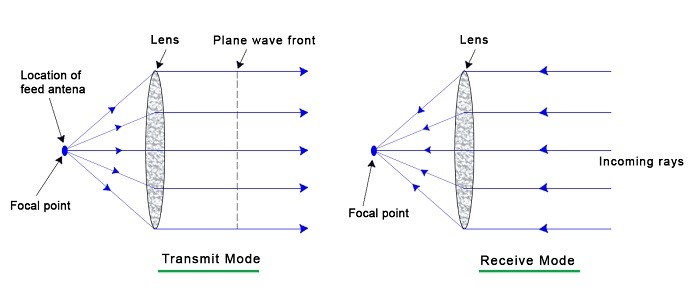 What is a Lens Antenna? - everything RF