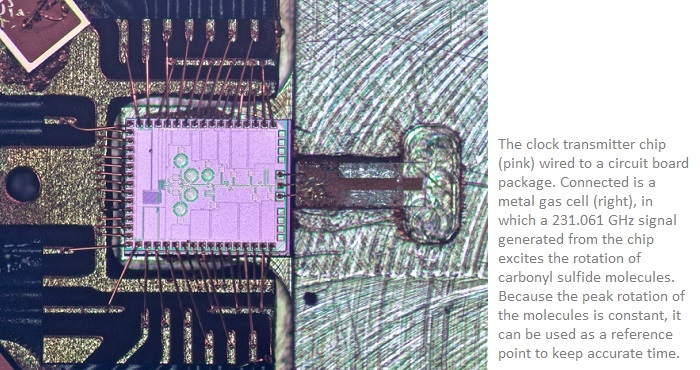 New on Chip Molecular Clock to Enhance Navigational