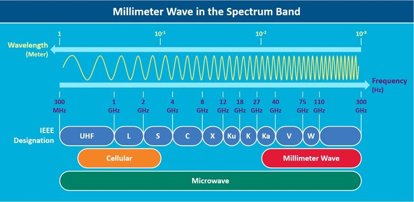 Image result for millimeter wave