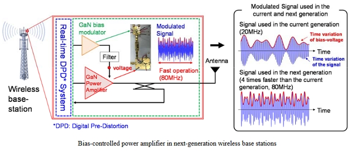 World's First Ultra-Fast GaN Envelope-Tracking PA for Next-Gen