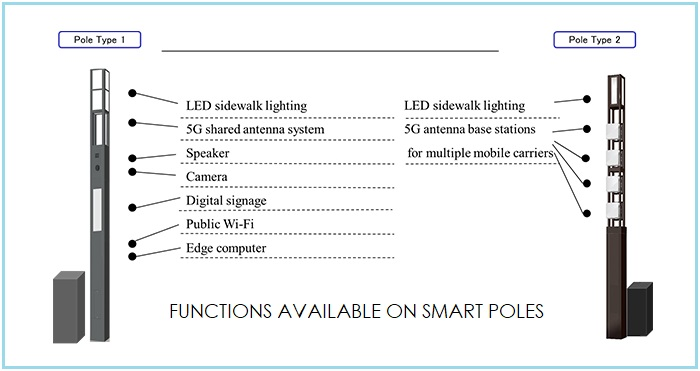 NECmdm 637271894357236811 Sumitomo and NEC to Install 5G Enabled Smart Poles in Tokyo