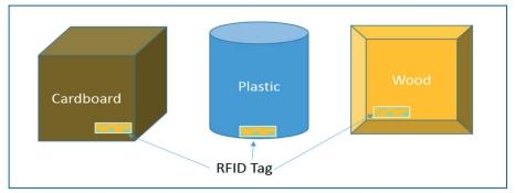 NI AWR RFID