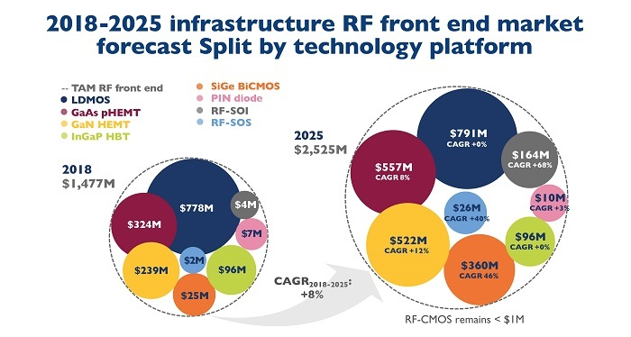 RFFEmdm 637109526091798416 Active Antenna Systems to Disrupt Global RF Front-End Market for Telecom Infrastructure