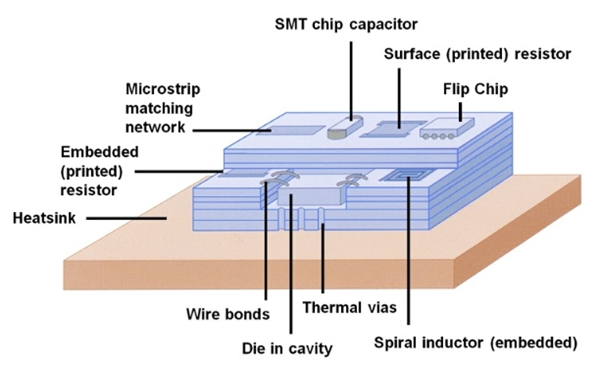 Understanding Low Temperature Co-fired Ceramic (LTCC) Substrate Technology