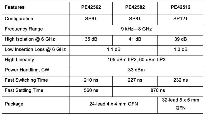 Ultra CMOS Switch