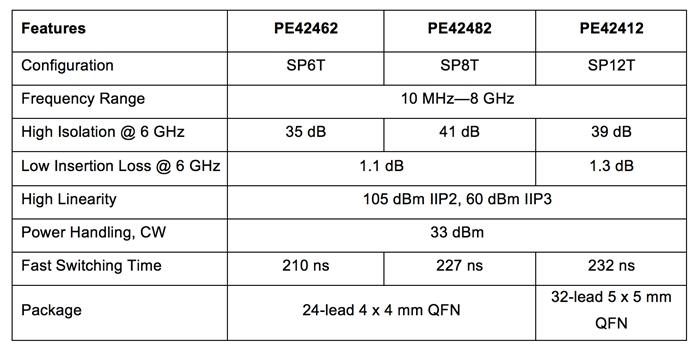 Peregrine Wireless Infra
