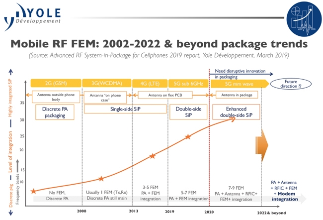 5G RF Front Ends are Pushing Innovations in Packaging Technology
