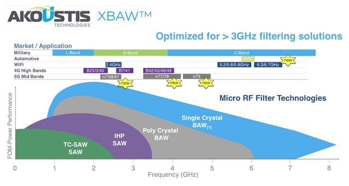 Akoustis Receives its First Order for Sub-6 GHz BAW RF
