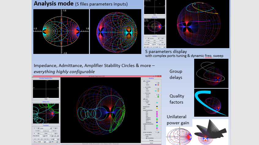 What Is The 3d Smith Chart Everything Rf