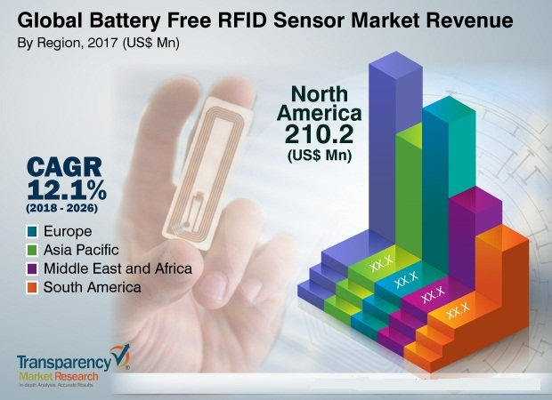 Battery Free RFID Sensor Market to be Worth $1 2 Billion by 2026
