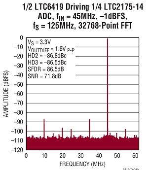 Dual Differential Amplifier/ADC Driver Delivering 10 GHz Gain