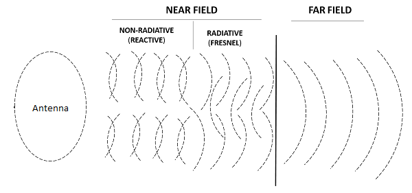 What are Near Field and Far Field Regions of an Antenna? - everything RF