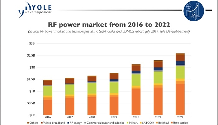 5G Driven RF Power Market to Reach More than $2 5 Billion in