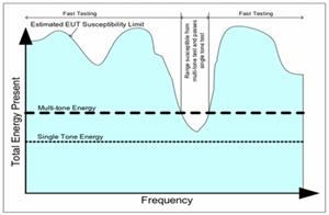 Multi Tone Testing