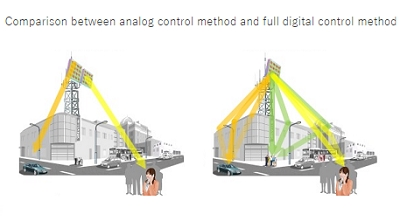 NEC Demonstrates Simultaneous Digital Beamforming in the 28 GHz Band