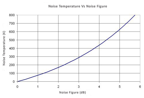 Result Noise Temperature