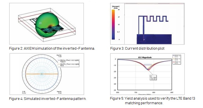 CommScope Used NI AWR Software to Develop an Inverted-F Antenna