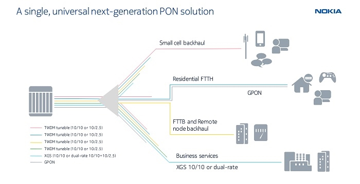Nokia Unveils First Ever PON Solution with Integrated Wireless Drop