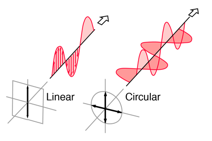 Circular Polarization vs Linear Polarization for RFID
