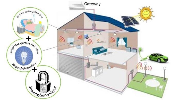 qorvo 39 s new software development kit for smart home gateways. Black Bedroom Furniture Sets. Home Design Ideas