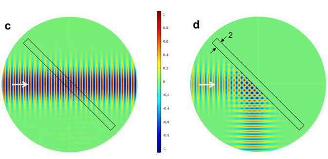 Terahertz Polarization