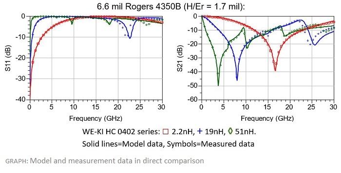 Würth Elektronik Develops Models to Simulate the High